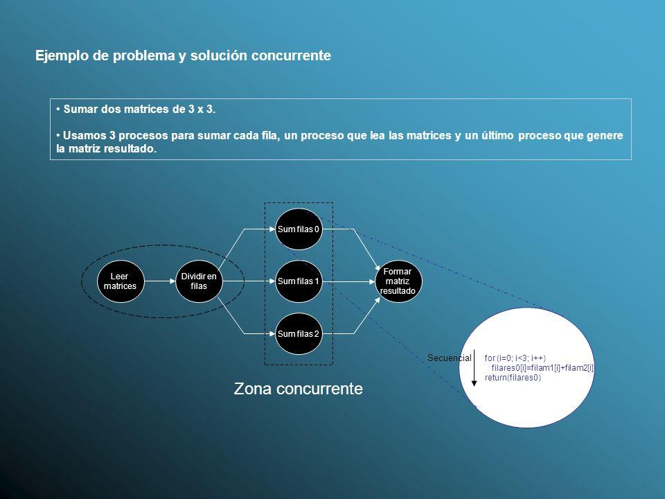 Zona concurrente Ejemplo de problema y solución concurrente