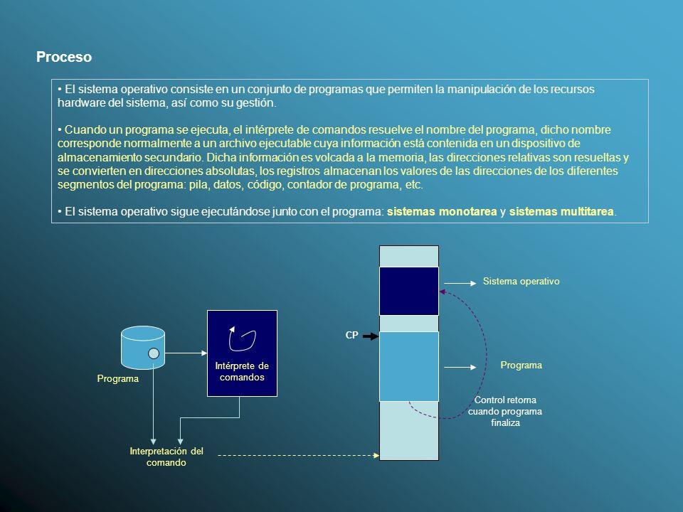 Proceso Tema 1. Programación Concurrente.