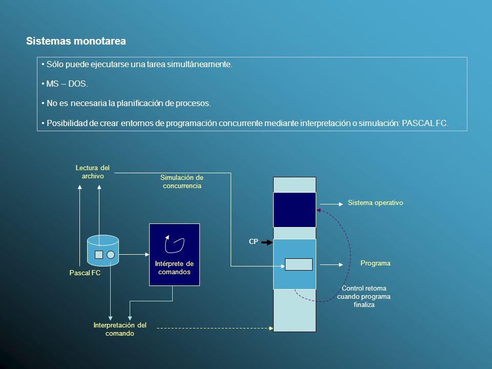 Sistemas monotarea Tema 1. Programación Concurrente.