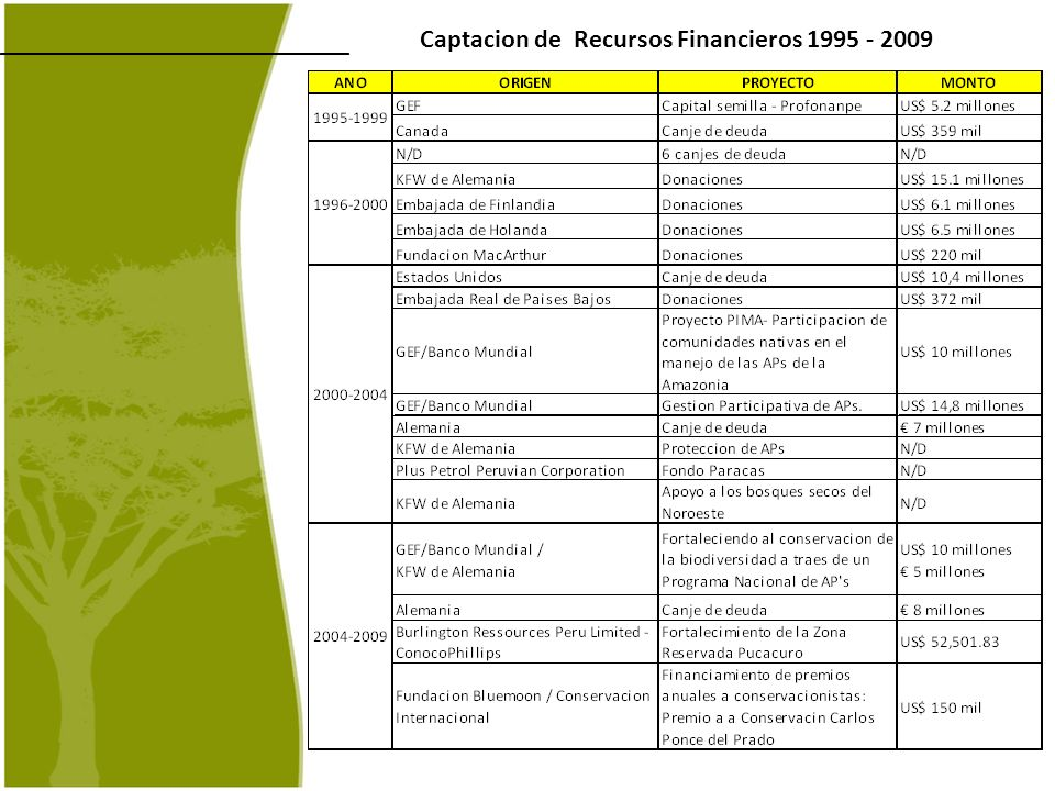 Captacion de Recursos Financieros 1995 - 2009