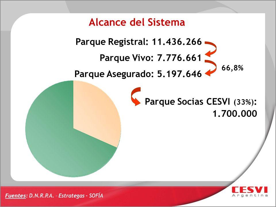 Alcance del Sistema Parque Registral: 11.436.266