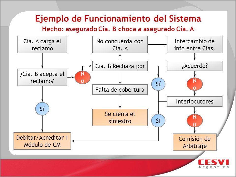 Ejemplo de Funcionamiento del Sistema