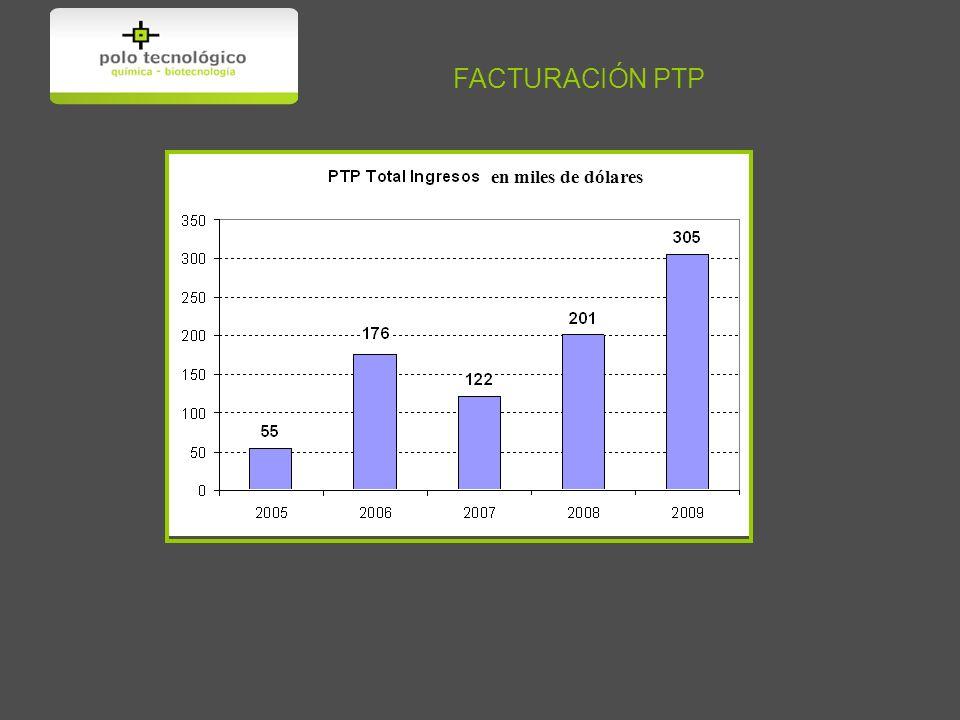 FACTURACIÓN PTP en miles de dólares