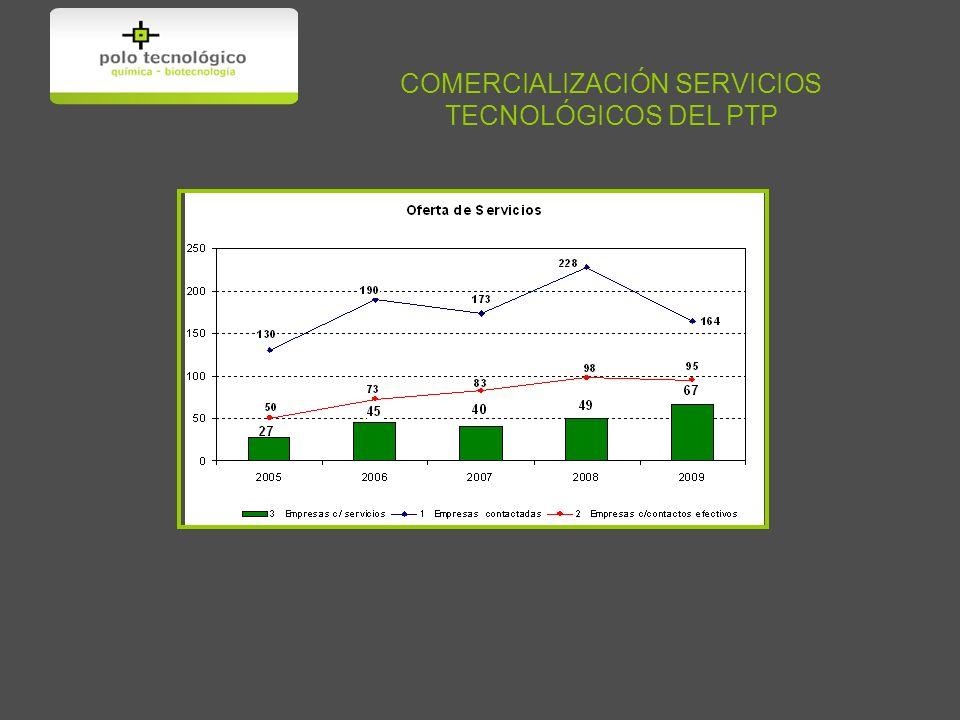 COMERCIALIZACIÓN SERVICIOS TECNOLÓGICOS DEL PTP