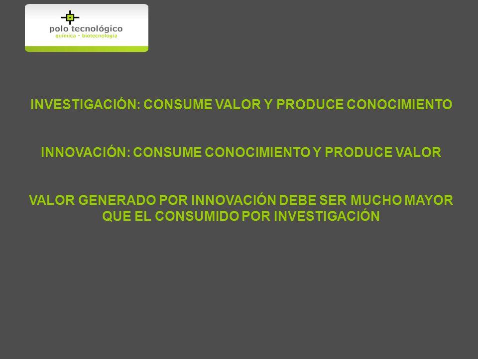 INVESTIGACIÓN: CONSUME VALOR Y PRODUCE CONOCIMIENTO