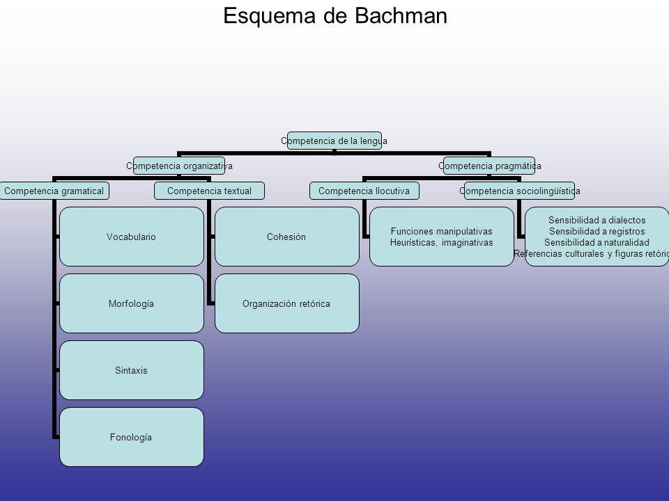 Esquema de Bachman