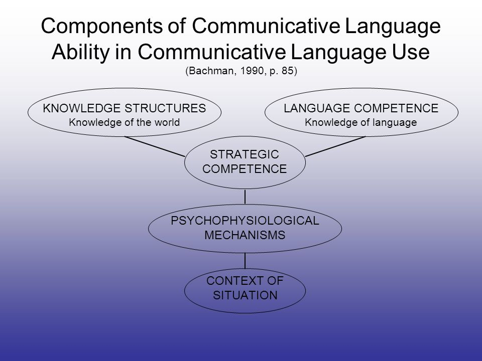 Components of Communicative Language Ability in Communicative Language Use (Bachman, 1990, p. 85)