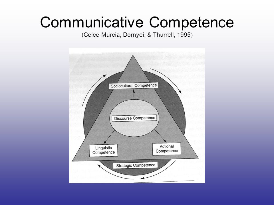 Communicative Competence (Celce-Murcia, Dörnyei, & Thurrell, 1995)