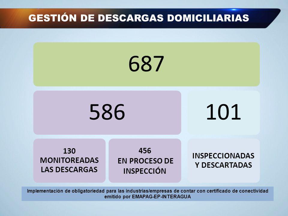 GESTIÓN DE DESCARGAS DOMICILIARIAS