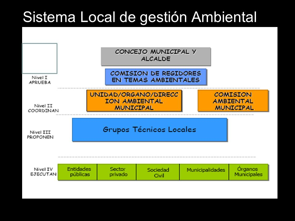 Sistema Local de gestión Ambiental