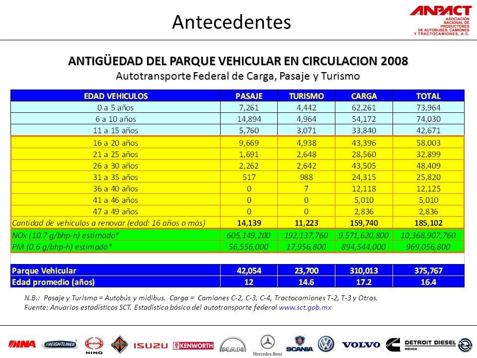 ANTIGÜEDAD DEL PARQUE VEHICULAR EN CIRCULACION 2008