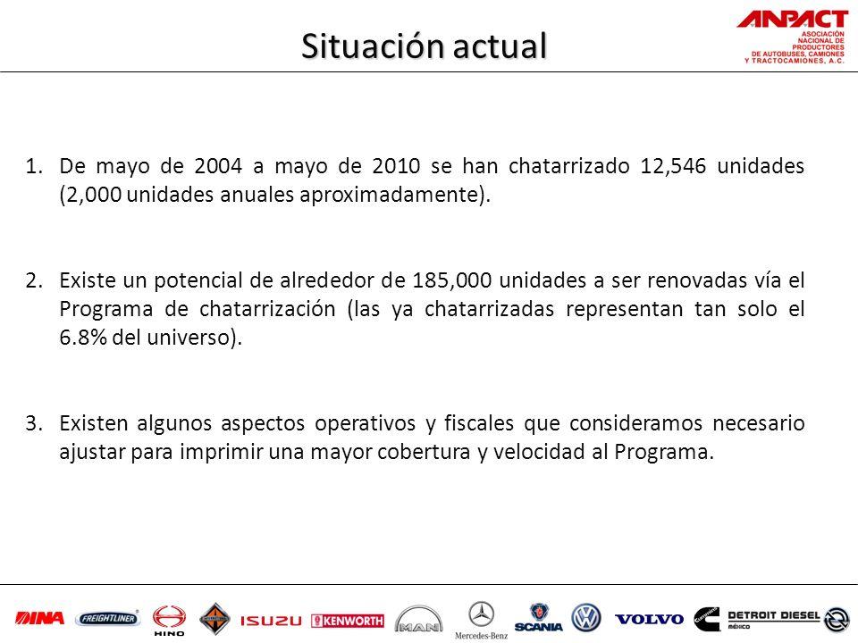 Situación actual De mayo de 2004 a mayo de 2010 se han chatarrizado 12,546 unidades (2,000 unidades anuales aproximadamente).
