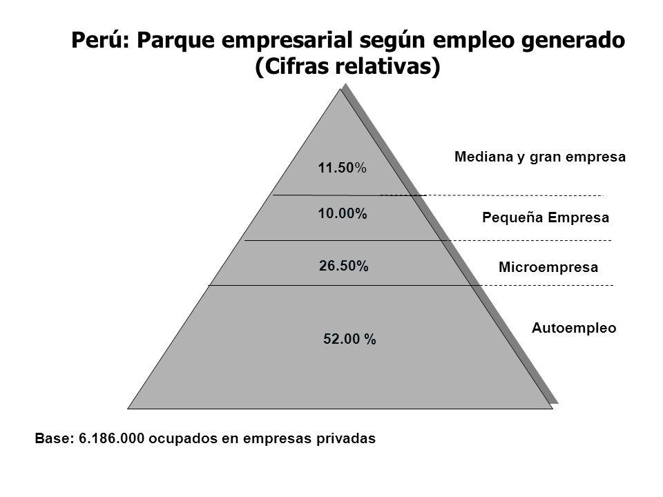 Perú: Parque empresarial según empleo generado