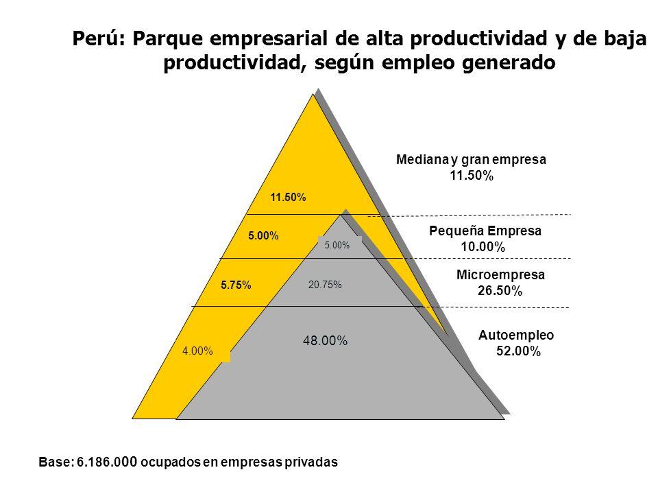 Perú: Parque empresarial de alta productividad y de baja productividad, según empleo generado