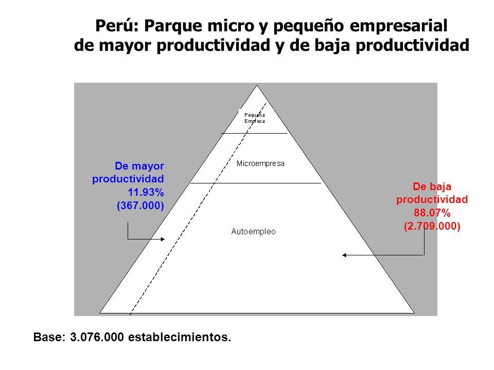 Perú: Parque micro y pequeño empresarial