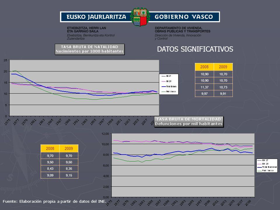DATOS SIGNIFICATIVOS 2008. 2009. 10,90. 10,70. 11,37. 10,73. 9,97. 9,91. 2008. 2009. 9,70.