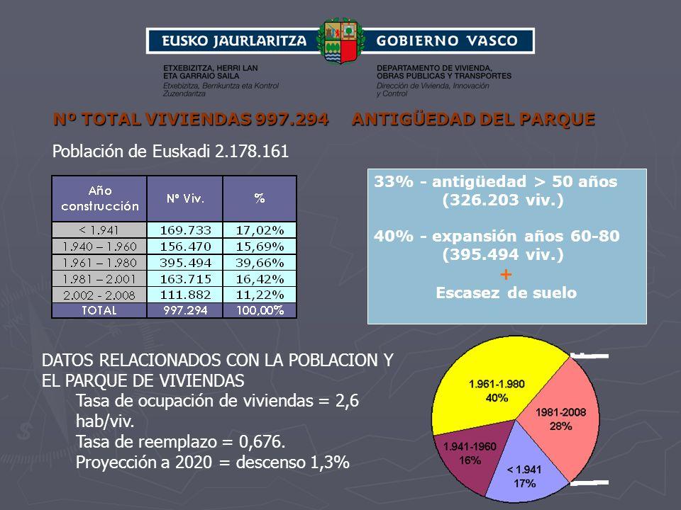 DATOS RELACIONADOS CON LA POBLACION Y EL PARQUE DE VIVIENDAS