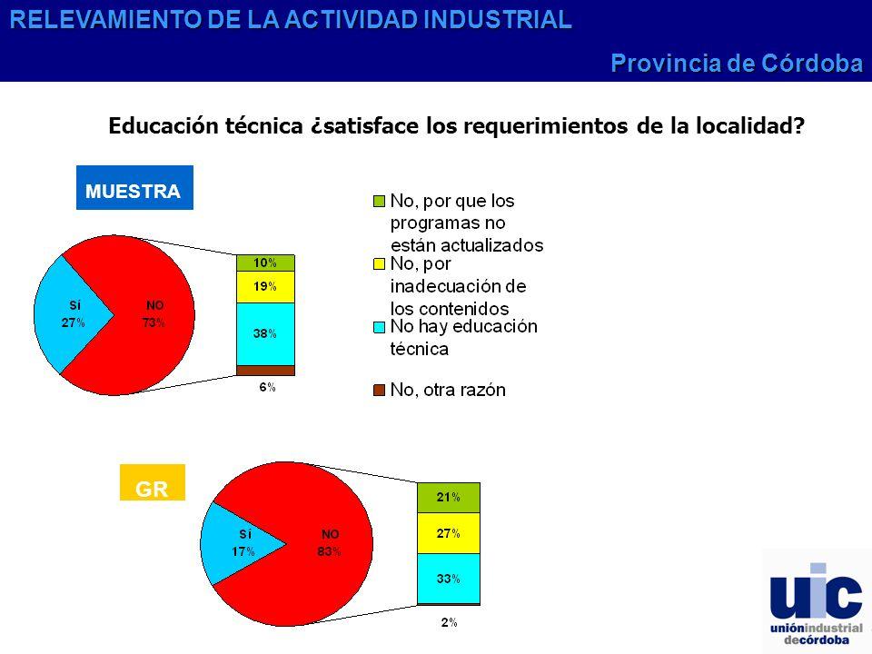 RELEVAMIENTO DE LA ACTIVIDAD INDUSTRIAL Provincia de Córdoba