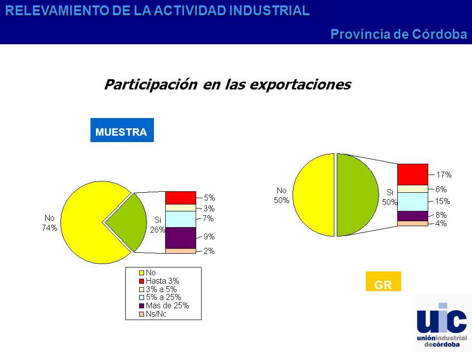 Participación en las exportaciones