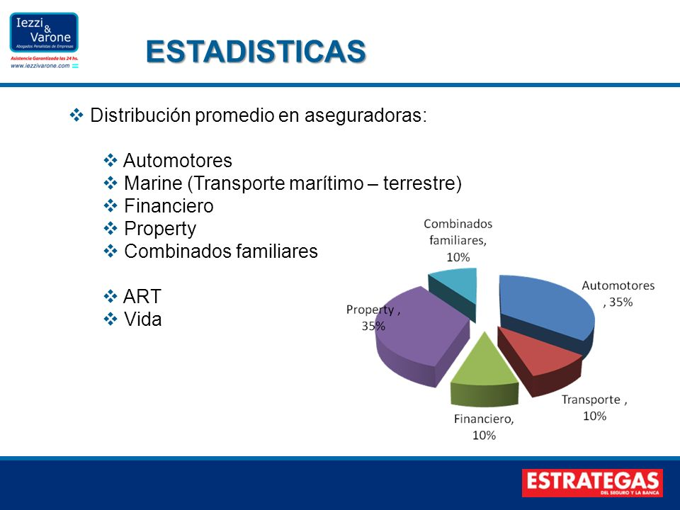 ESTADISTICAS Distribución promedio en aseguradoras: Automotores