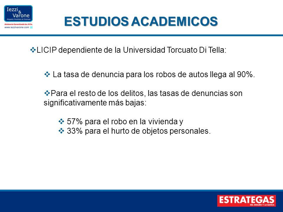ESTUDIOS ACADEMICOS LICIP dependiente de la Universidad Torcuato Di Tella: La tasa de denuncia para los robos de autos llega al 90%.