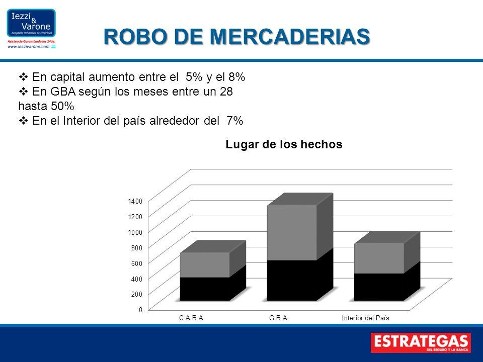 ROBO DE MERCADERIAS En capital aumento entre el 5% y el 8%