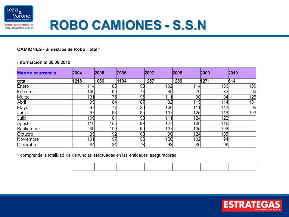 ROBO CAMIONES - S.S.N CAMIONES - Siniestros de Robo Total *
