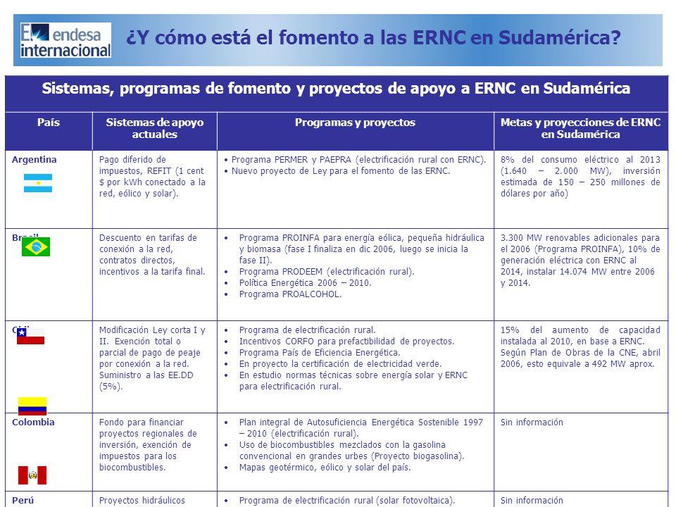 Sistemas de apoyo actuales Metas y proyecciones de ERNC en Sudamérica