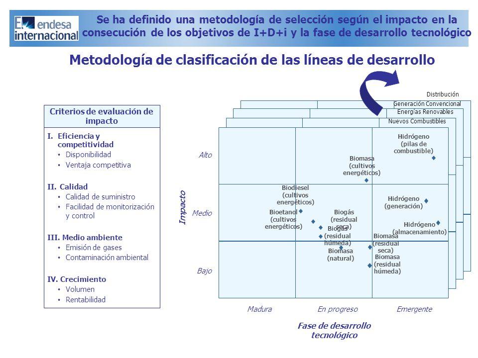 Metodología de clasificación de las líneas de desarrollo
