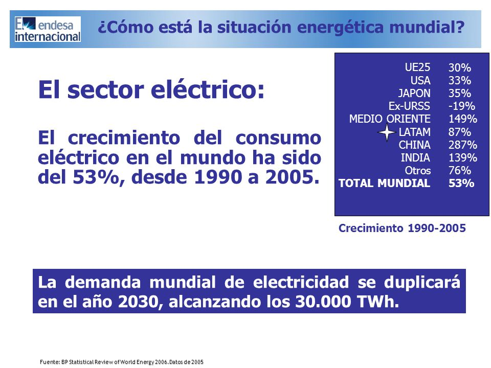 ¿Cómo está la situación energética mundial
