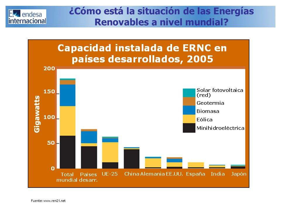 ¿Cómo está la situación de las Energías Renovables a nivel mundial