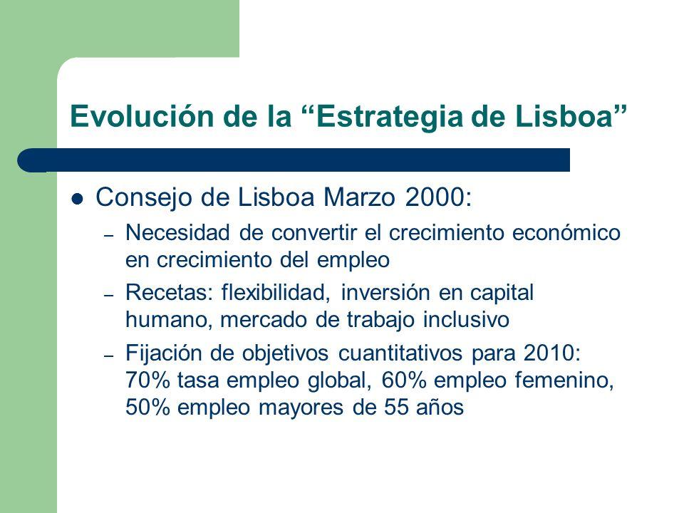 Evolución de la Estrategia de Lisboa