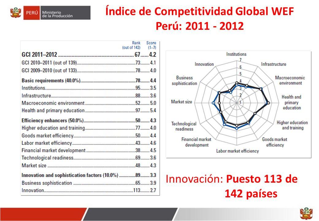 Índice de Competitividad Global WEF Perú: 2011 - 2012