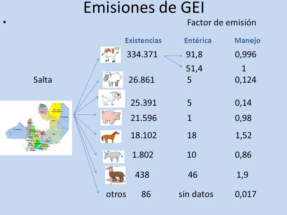 Emisiones de GEI Existencias Entérica Manejo 1.802 10 0,86 438 46 1,9