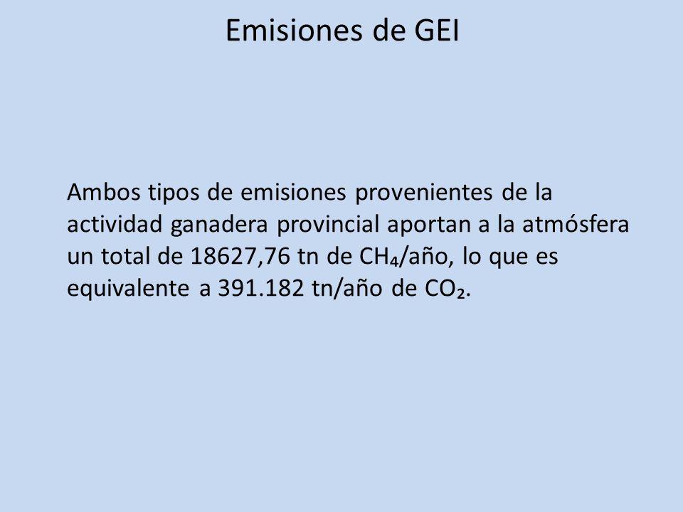 Emisiones de GEI