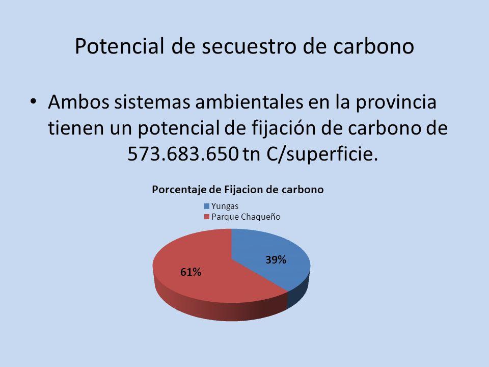 Potencial de secuestro de carbono