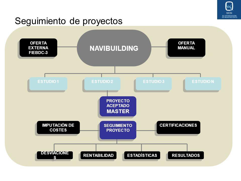 Seguimiento de proyectos