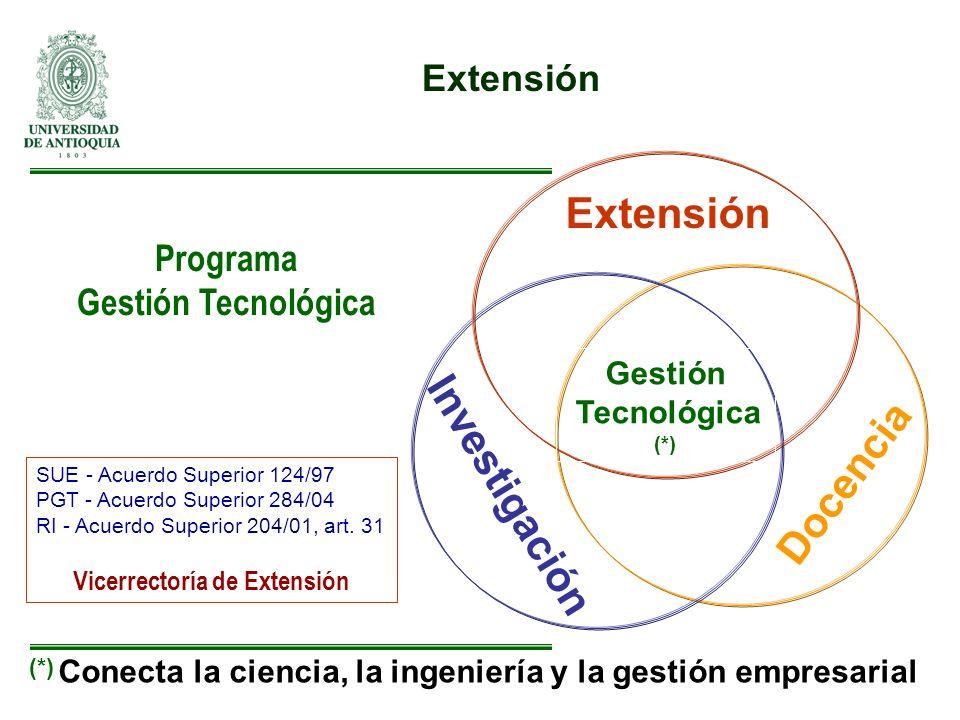 Extensión Investigación Docencia Extensión Programa