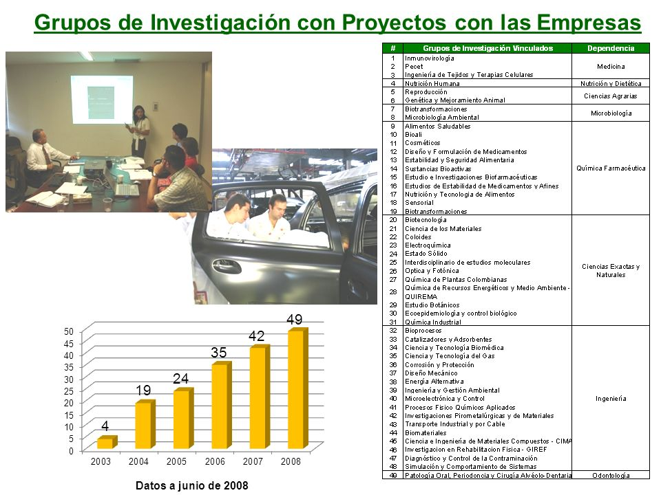 Grupos de Investigación con Proyectos con las Empresas