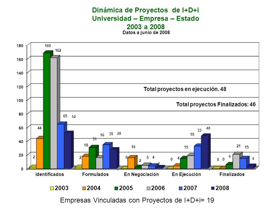 Dinámica de Proyectos de I+D+i Universidad – Empresa – Estado