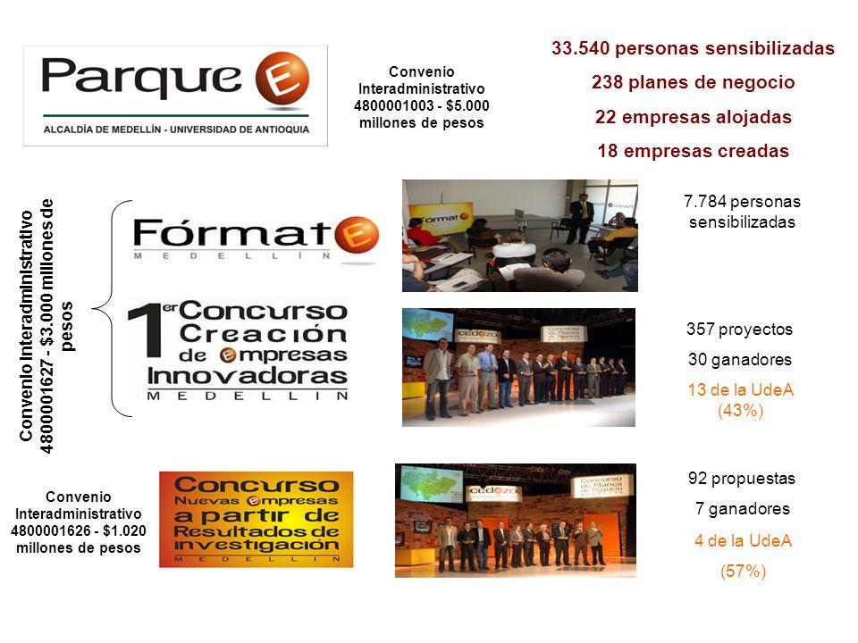 33.540 personas sensibilizadas 238 planes de negocio
