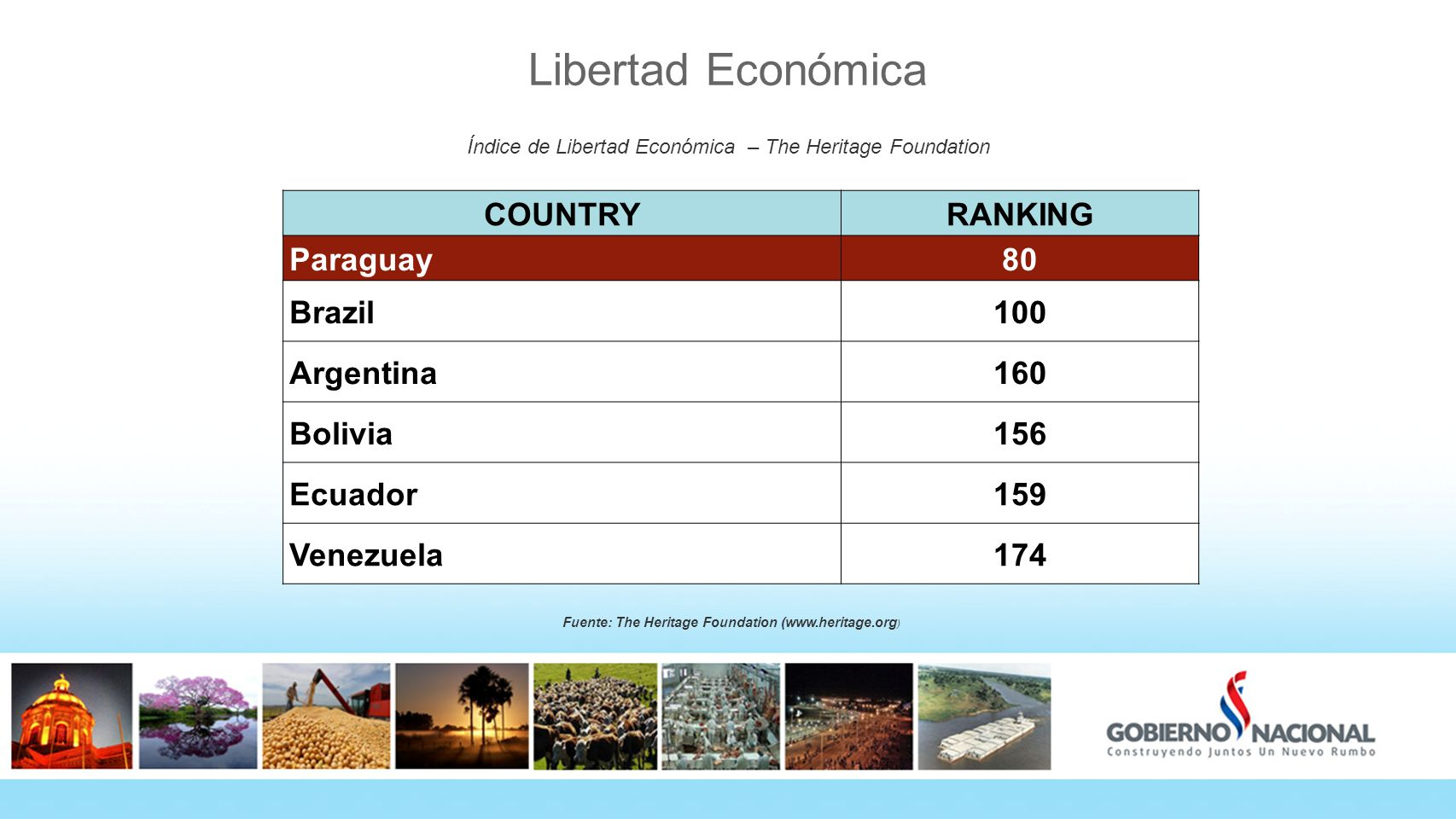 Libertad Económica COUNTRY RANKING Paraguay 80 Brazil 100 Argentina
