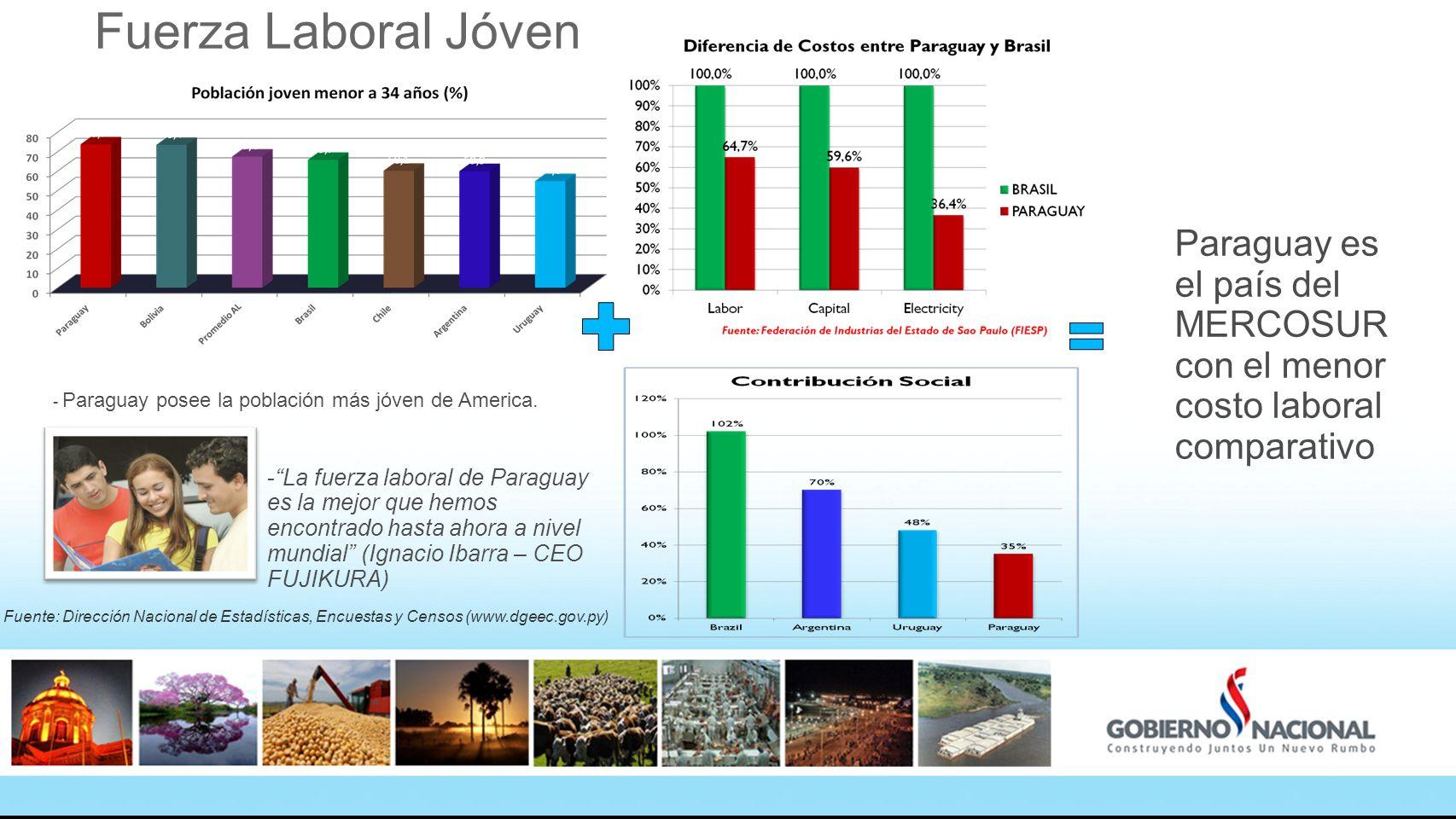 Fuerza Laboral Jóven Paraguay es el país del MERCOSUR con el menor costo laboral comparativo. - Paraguay posee la población más jóven de America.