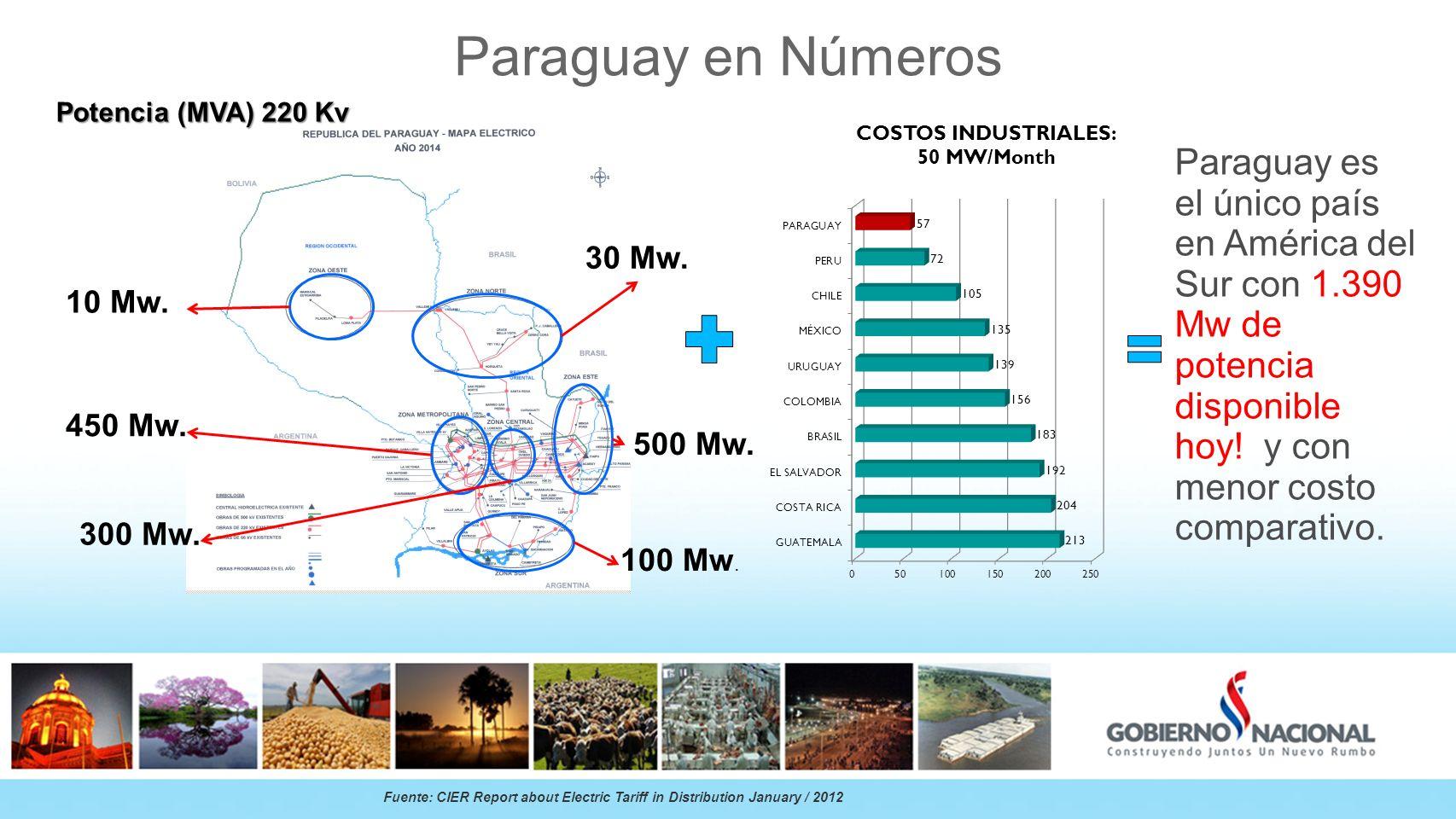 Paraguay en Números Potencia (MVA) 220 Kv.