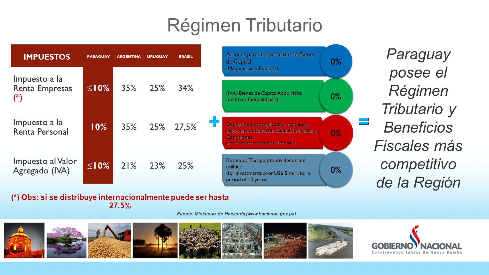 Régimen Tributario IMPUESTOS. PARAGUAY. ARGENTINA. URUGUAY. BRASIL. Impuesto a la Renta Empresas (*)