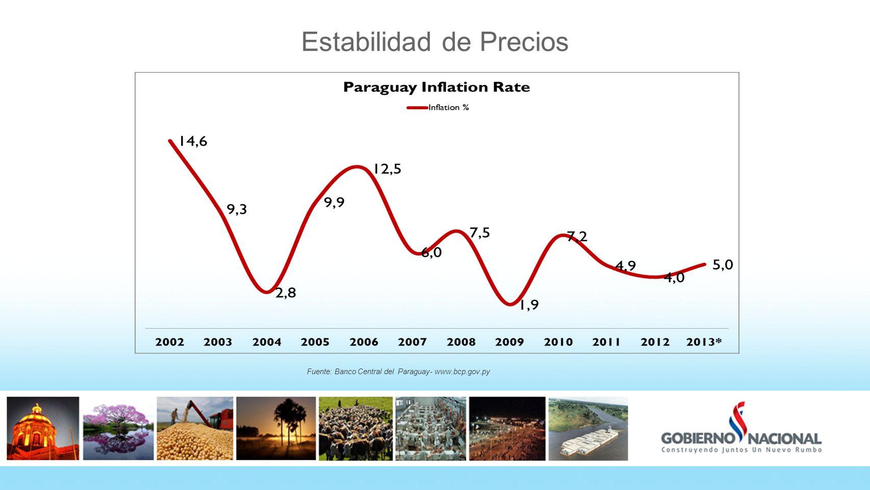 Estabilidad de Precios