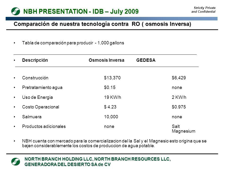 Comparación de nuestra tecnología contra RO ( osmosis Inversa)