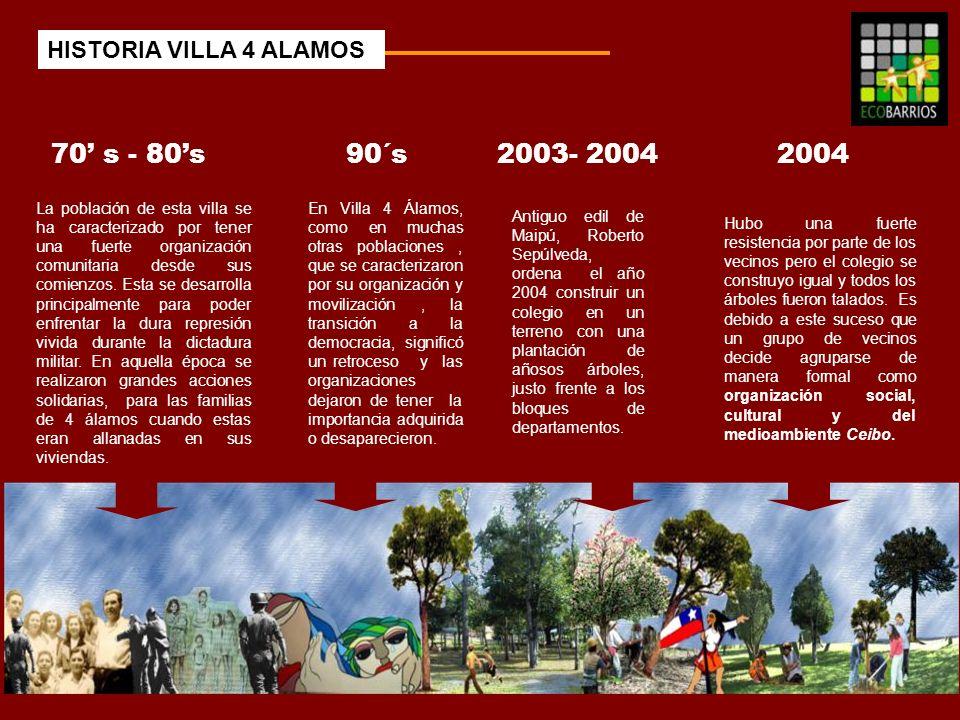 70' s - 80's 90´s 2003- 2004 2004 HISTORIA VILLA 4 ALAMOS