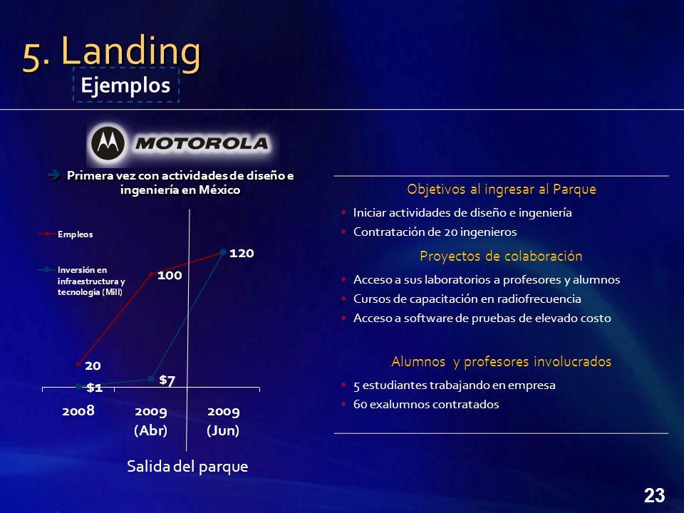 Primera vez con actividades de diseño e ingeniería en México
