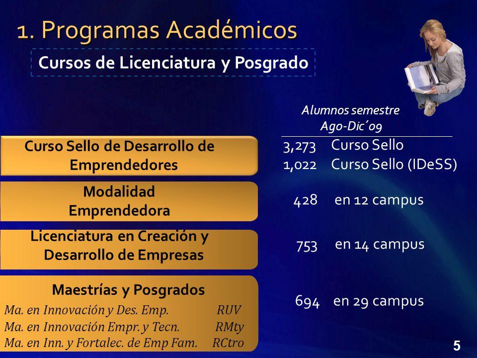 1. Programas Académicos Cursos de Licenciatura y Posgrado